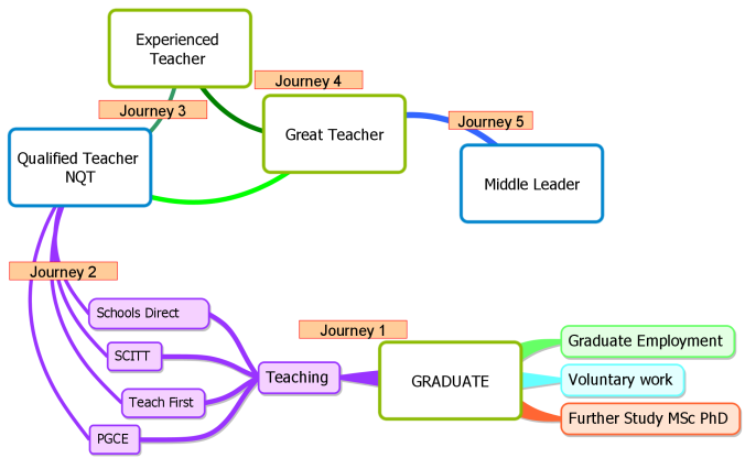Teacher journey mind